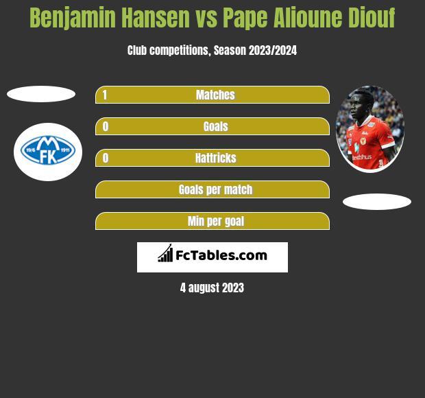 Benjamin Hansen vs Pape Alioune Diouf h2h player stats