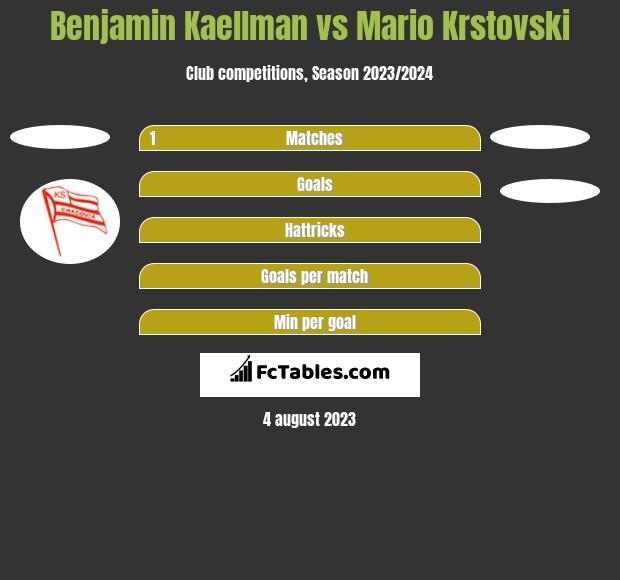 Benjamin Kaellman vs Mario Krstovski h2h player stats