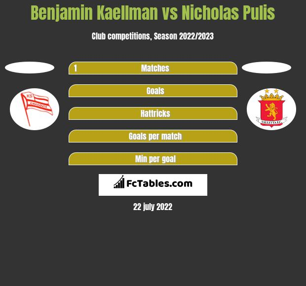 Benjamin Kaellman vs Nicholas Pulis h2h player stats