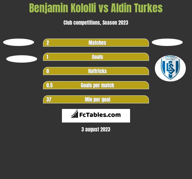 Benjamin Kololli vs Aldin Turkes h2h player stats