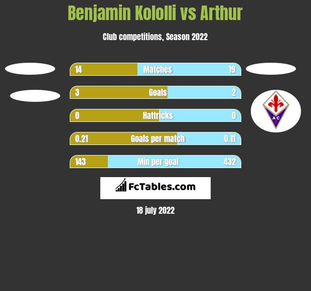 Benjamin Kololli vs Arthur h2h player stats