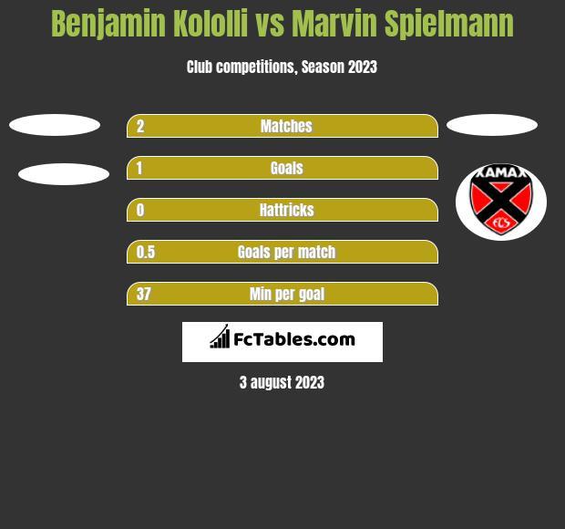 Benjamin Kololli vs Marvin Spielmann h2h player stats