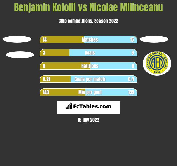 Benjamin Kololli vs Nicolae Milinceanu h2h player stats