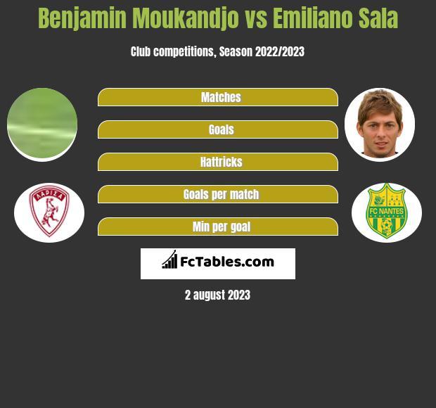Benjamin Moukandjo vs Emiliano Sala h2h player stats