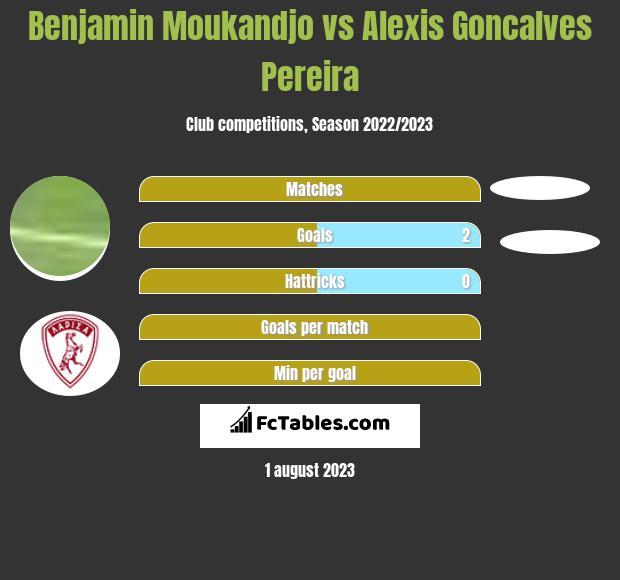 Benjamin Moukandjo vs Alexis Goncalves Pereira infographic
