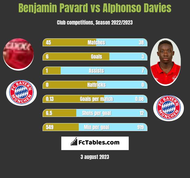 Benjamin Pavard vs Alphonso Davies infographic