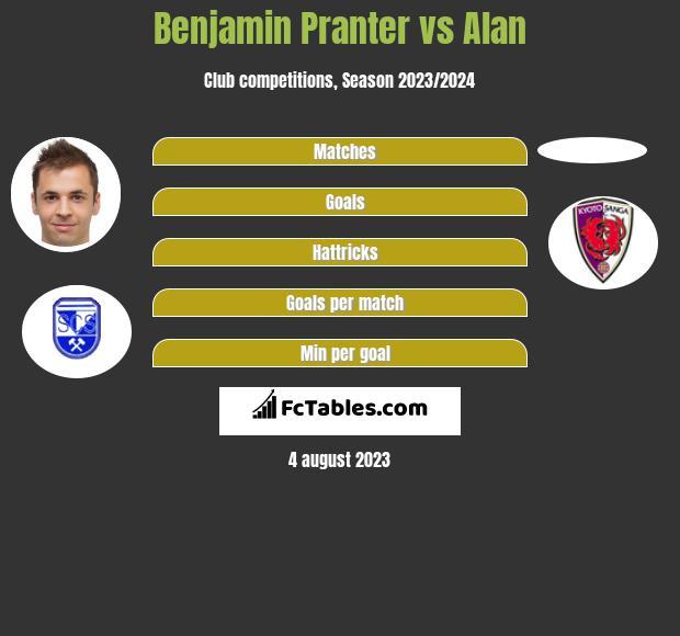 Benjamin Pranter vs Alan h2h player stats