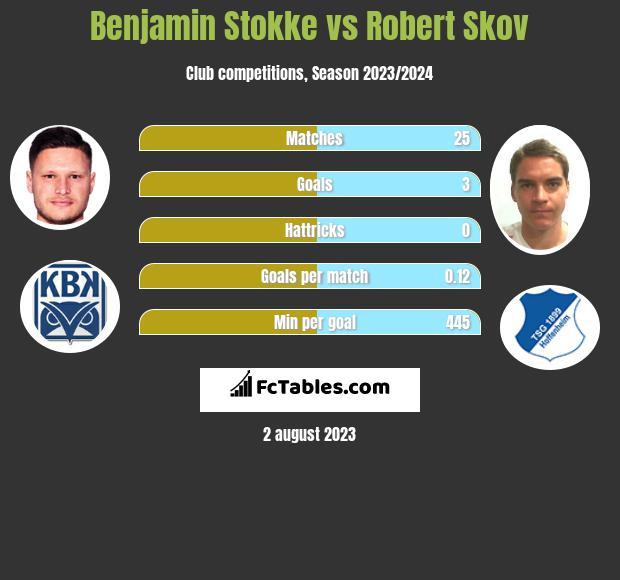Benjamin Stokke vs Robert Skov h2h player stats