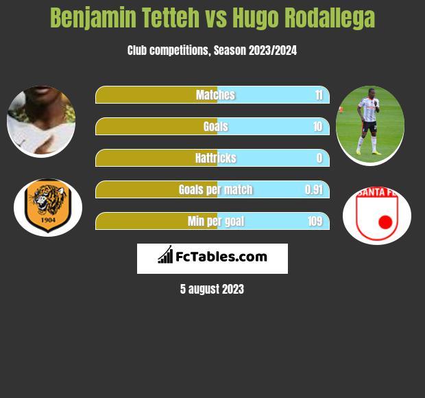 Benjamin Tetteh vs Hugo Rodallega infographic