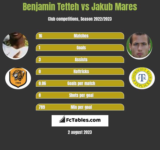 Benjamin Tetteh vs Jakub Mares infographic