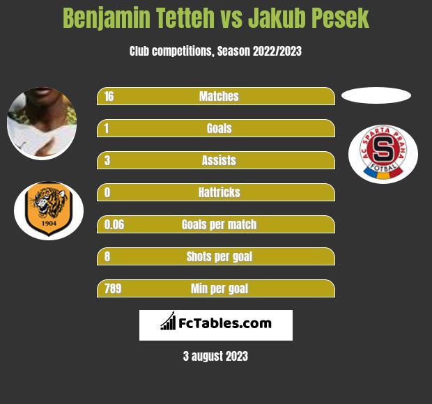 Benjamin Tetteh vs Jakub Pesek infographic