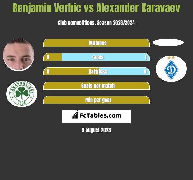 Benjamin Verbic vs Alexander Karavaev infographic