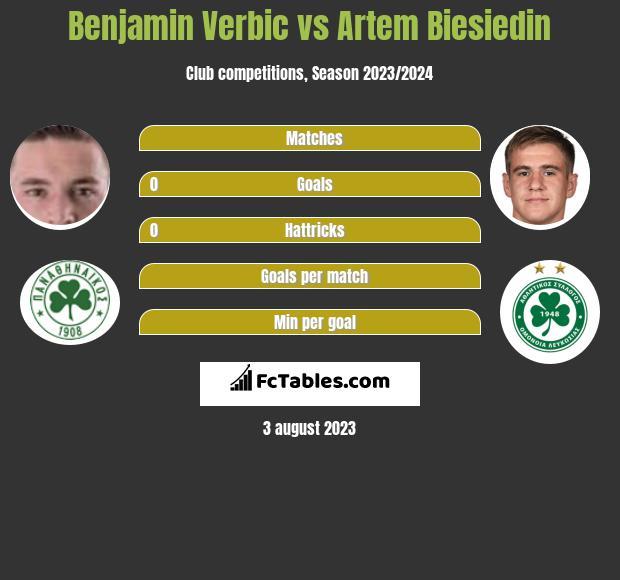 Benjamin Verbic vs Artem Biesiedin infographic