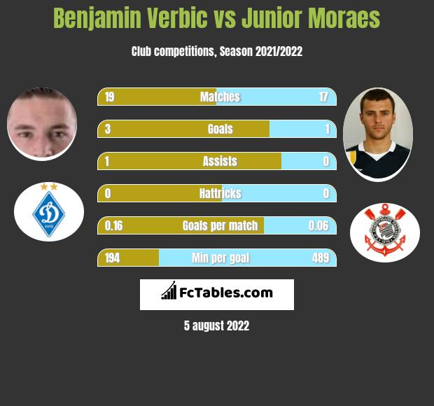 Benjamin Verbic vs Junior Moraes infographic