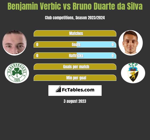 Benjamin Verbic vs Bruno Duarte da Silva infographic