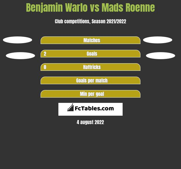 Benjamin Warlo vs Mads Roenne h2h player stats