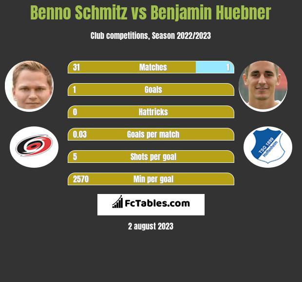 Benno Schmitz vs Benjamin Huebner infographic