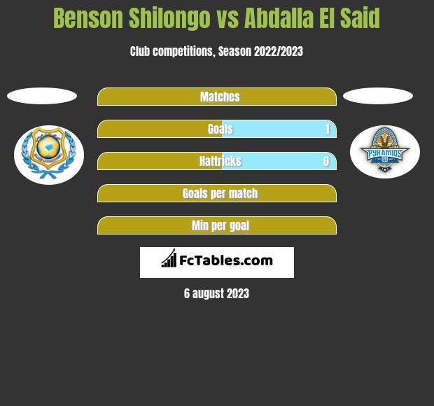 Benson Shilongo vs Abdalla El Said h2h player stats