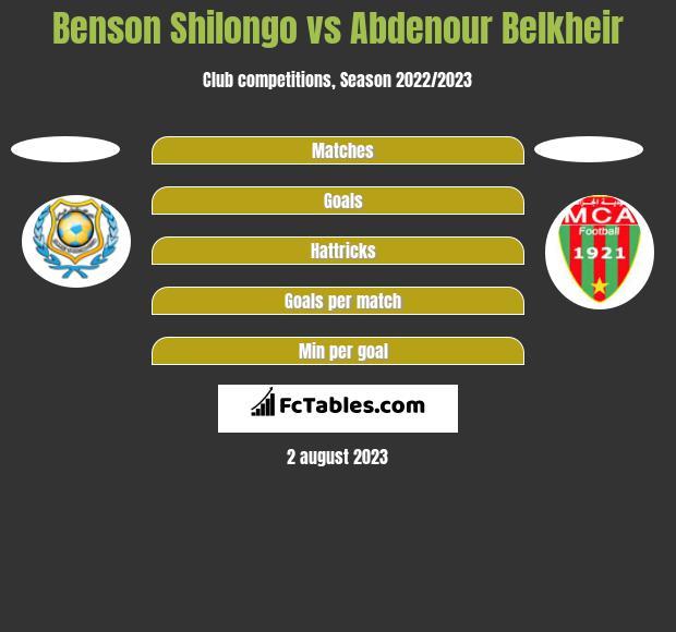 Benson Shilongo vs Abdenour Belkheir h2h player stats
