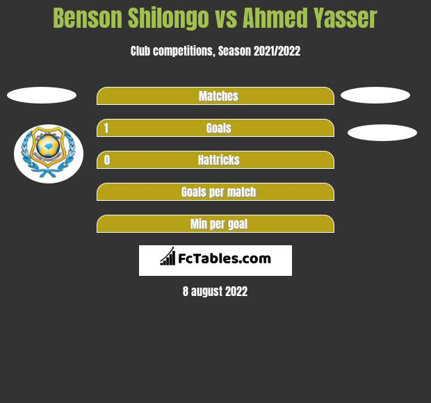 Benson Shilongo vs Ahmed Yasser h2h player stats
