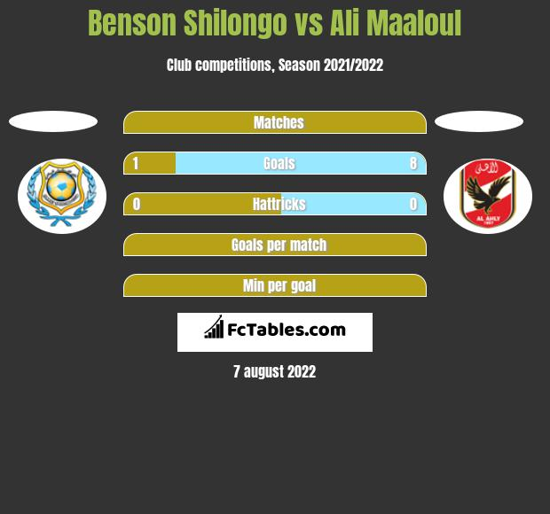 Benson Shilongo vs Ali Maaloul h2h player stats
