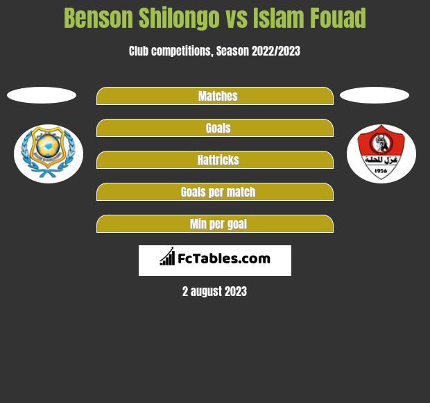 Benson Shilongo vs Islam Fouad h2h player stats