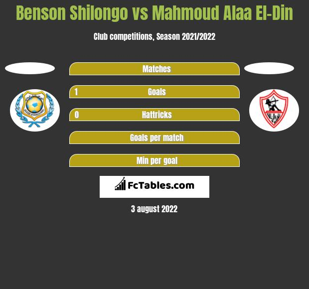 Benson Shilongo vs Mahmoud Alaa El-Din h2h player stats