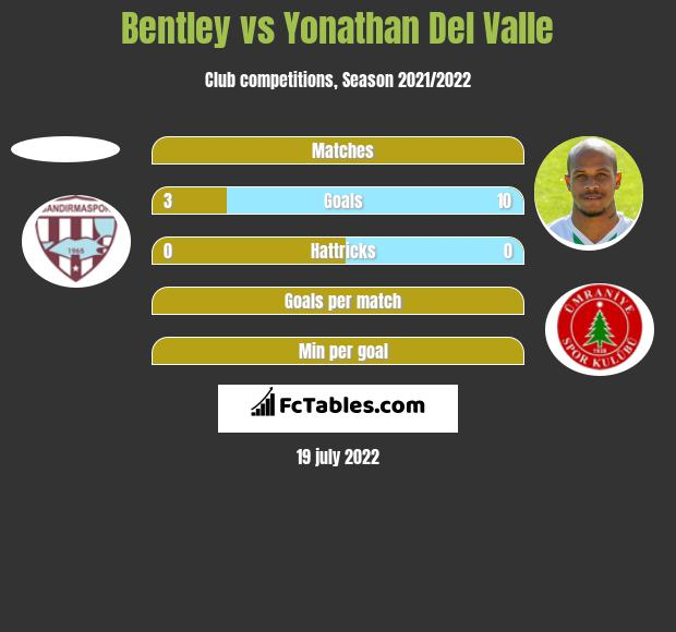 Bentley vs Yonathan Del Valle h2h player stats