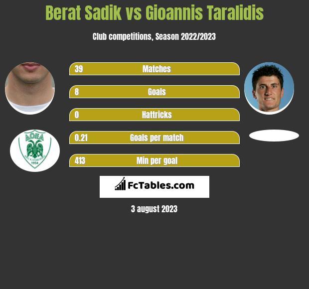 Berat Sadik vs Gioannis Taralidis h2h player stats