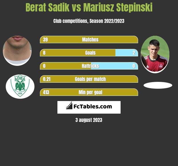 Berat Sadik vs Mariusz Stepinski h2h player stats