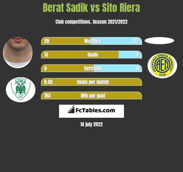 Berat Sadik vs Sito Riera h2h player stats