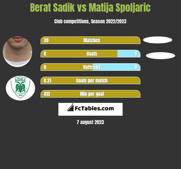Berat Sadik vs Matija Spoljaric h2h player stats