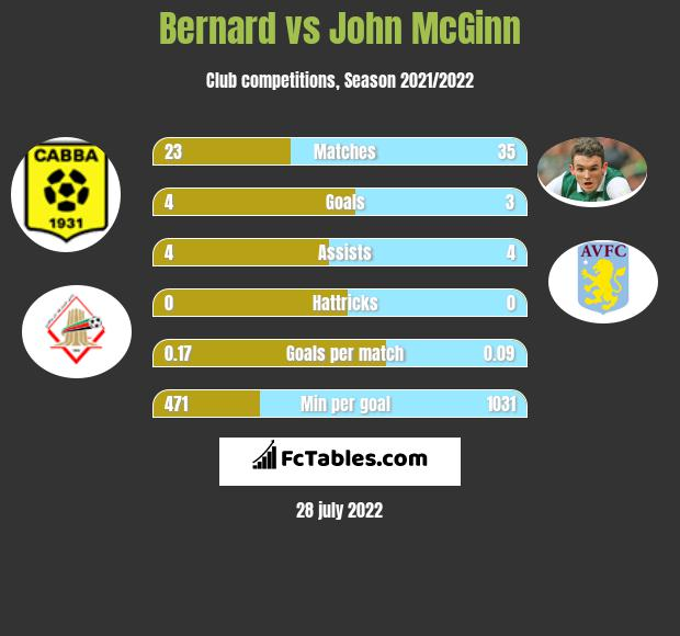 Bernard vs John McGinn h2h player stats