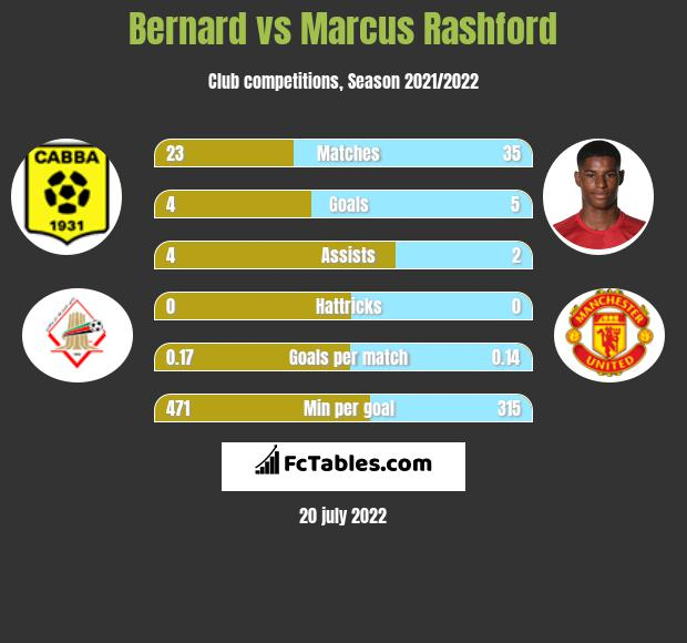 Bernard vs Marcus Rashford infographic