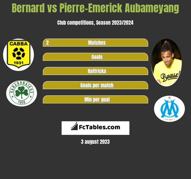 Bernard vs Pierre-Emerick Aubameyang infographic