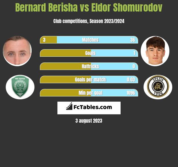 Bernard Berisha vs Eldor Shomurodov infographic