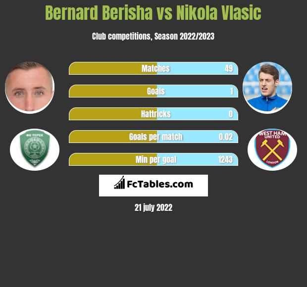 Bernard Berisha vs Nikola Vlasic h2h player stats