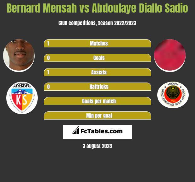 Bernard Mensah vs Abdoulaye Diallo Sadio infographic