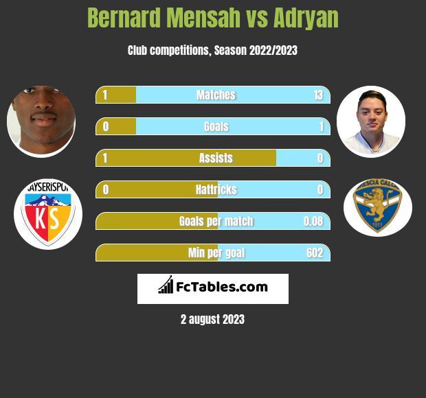 Bernard Mensah vs Adryan infographic