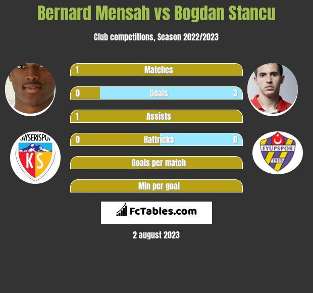 Bernard Mensah vs Bogdan Stancu infographic