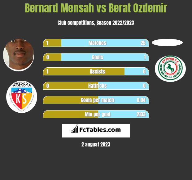 Bernard Mensah vs Berat Ozdemir infographic
