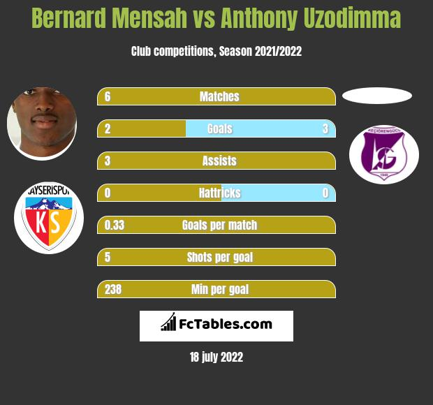 Bernard Mensah vs Anthony Uzodimma infographic