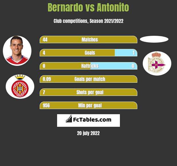 Bernardo vs Antonito infographic