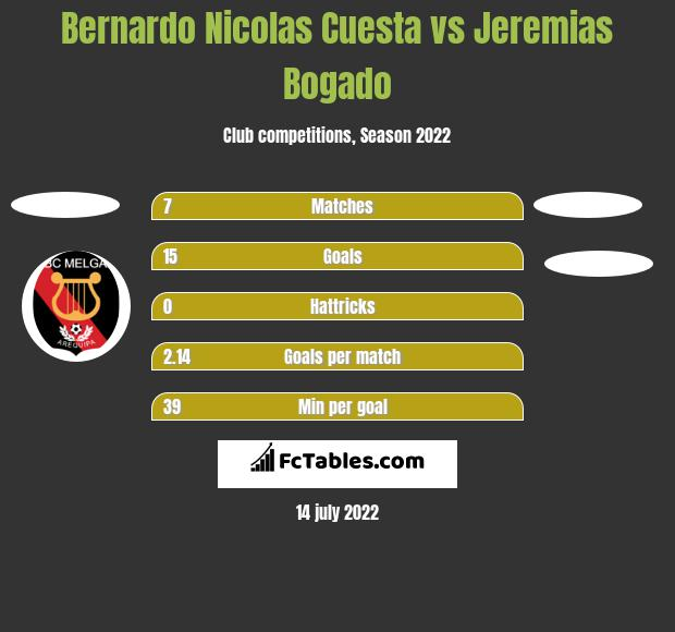 Bernardo Nicolas Cuesta vs Jeremias Bogado h2h player stats