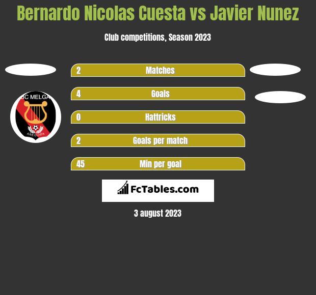 Bernardo Nicolas Cuesta vs Javier Nunez h2h player stats