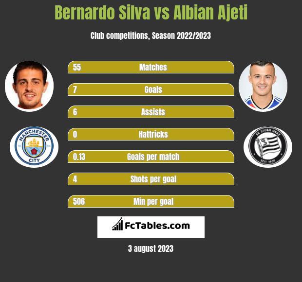 Bernardo Silva vs Albian Ajeti infographic
