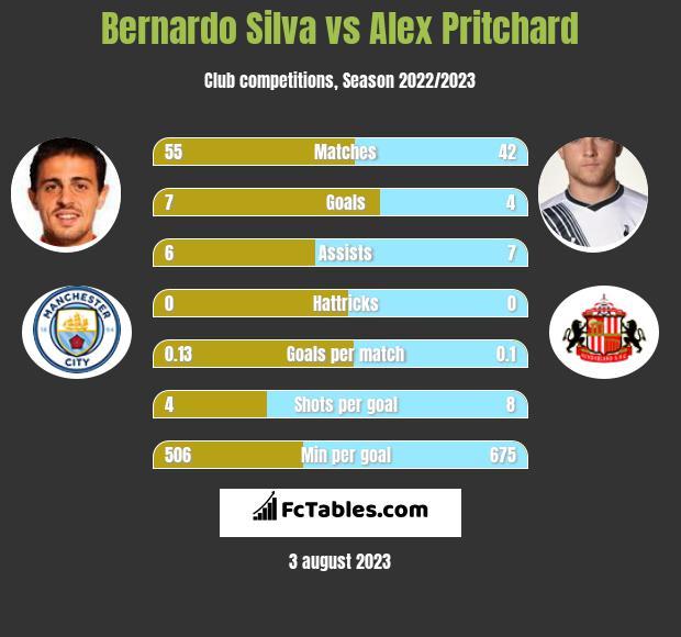 Bernardo Silva vs Alex Pritchard infographic