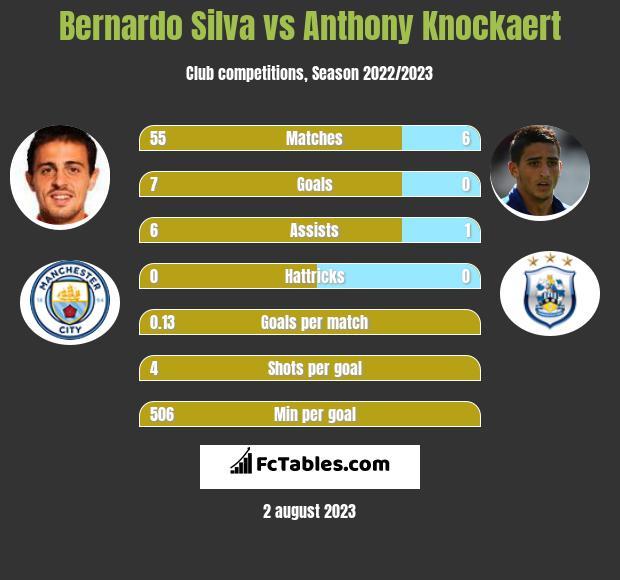 Bernardo Silva vs Anthony Knockaert infographic