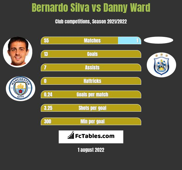 Bernardo Silva vs Danny Ward h2h player stats