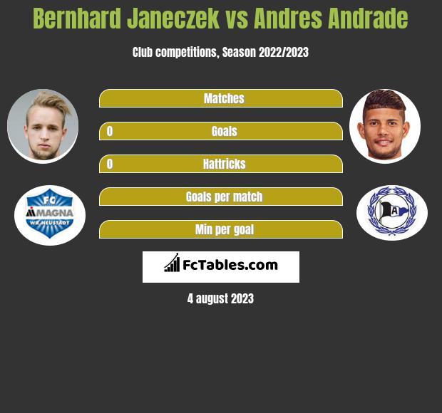 Bernhard Janeczek vs Andres Andrade infographic